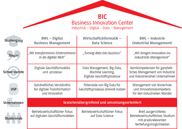 Business Innovation Center – Überblick