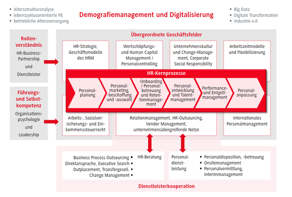 Grafik Demografiemanagement und Digitalisierung